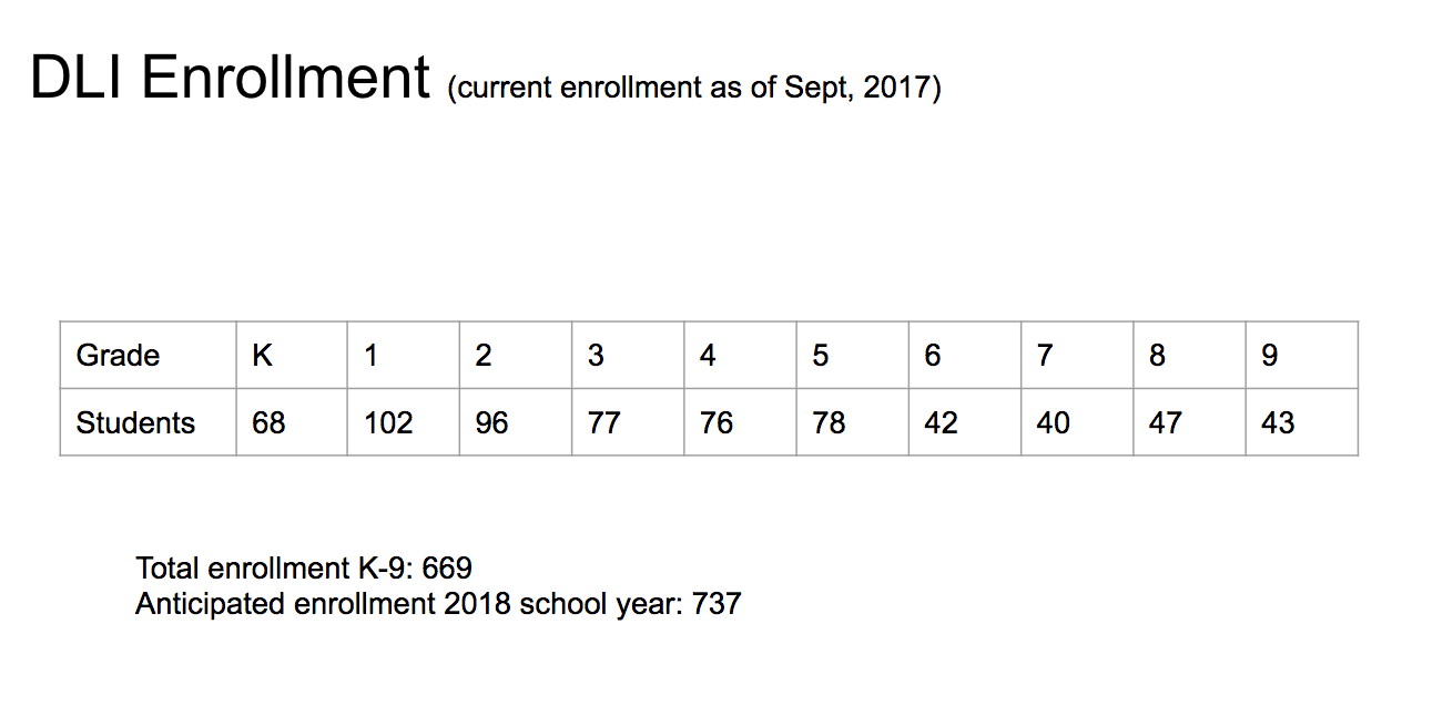 Dual Enrollment Numbers as of 2017-2018